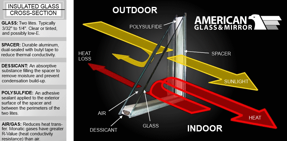 Insulated Glass Cross-Selection
